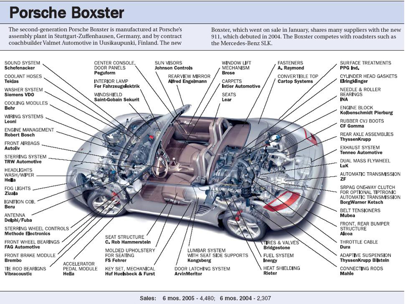 PCA Boxster Register - FAQ: Boxster FAQ